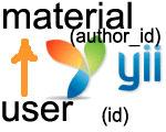 Yii: Обращение к модели модуля на примере модуля users (из расширения yii-users-management)