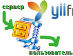 Yii: Включаем сжатие приложения (gzip compression) для экономии траффика клиента и ускорения загрузки приложения