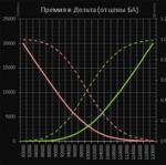 Финансы в Excel+VBA. Расчет опционов по модели Блэка-Шоулза