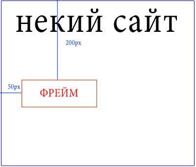 Как в iframe показывать только определённую область страницы — LOCO RU